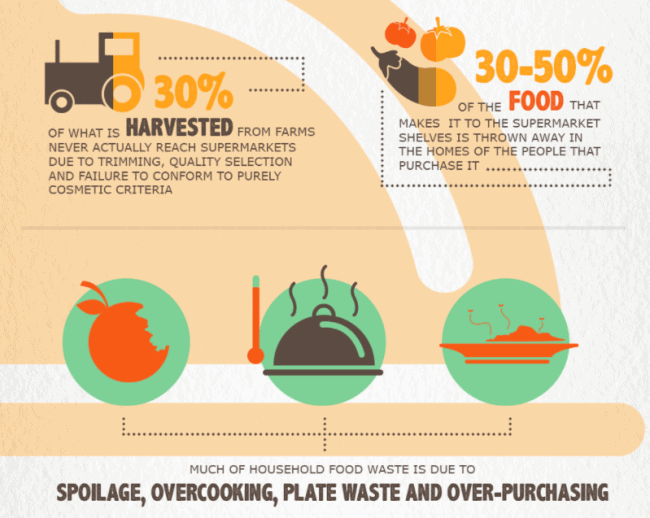 Where Food Waste Happens