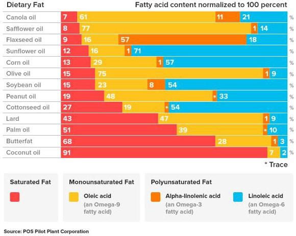 Fatty Acid Composition Oils