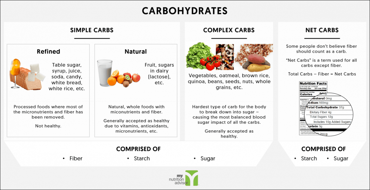 an overview of the two types of carbohydrates Overview mayo clinic college of medicine and science mayo clinic graduate school of biomedical sciences there are three main types of carbohydrates: sugar sugar is the simplest form of carbohydrate and occurs naturally in some foods.