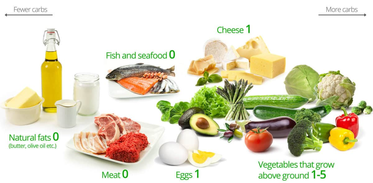 Low Carb Foods, what foods have carbs, low carb weight loss, what is a carb, what are low carb foods, what to eat on a low carb diet, low carb diet food list