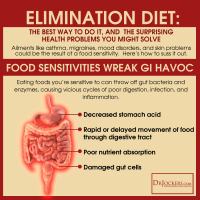 Common Food Sensitivities, food sensitivity testing, food intolerance test, what is food intolerance, elimination diet