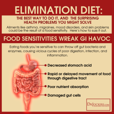 Diet To Determine Food Sensitivities