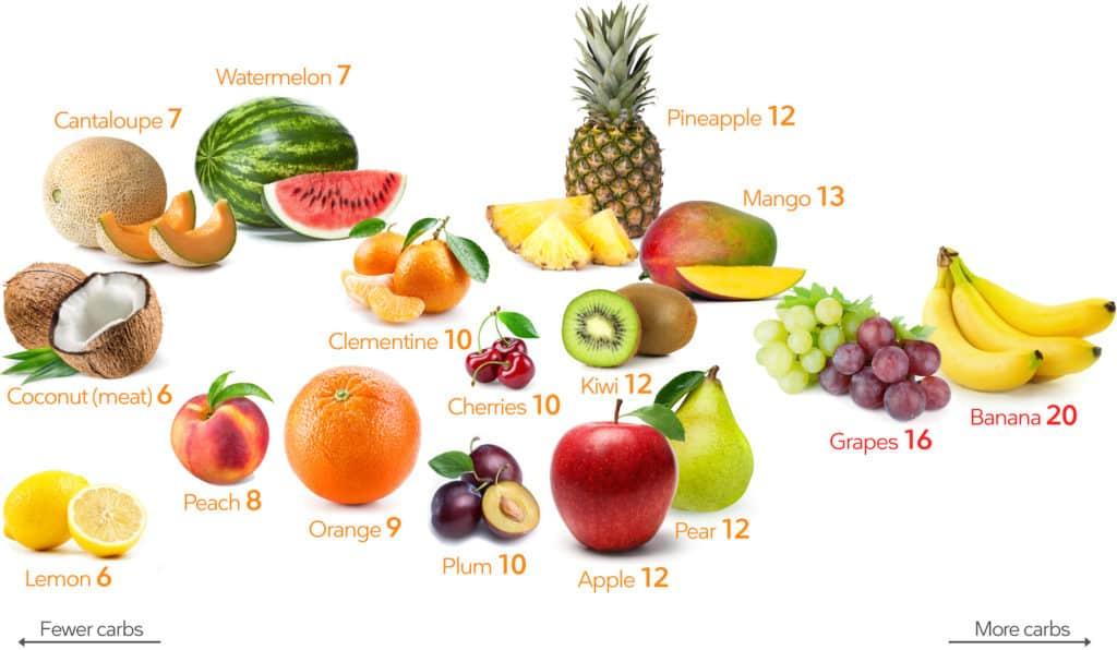keto fruits, keto fruit smoothies, keto smoothie ideas, low carb fruits, low sugar fruits