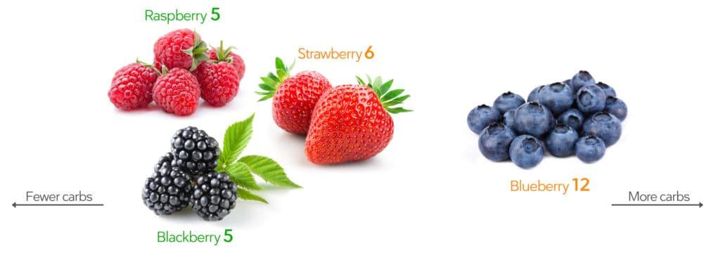 keto berries, keto fruits, low sugar berries, keto fruit smoothies, keto breakfast smoothie