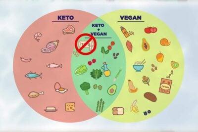 Soy Free Vegan Keto Diet, high fat vegan diet, low carb plant based diet, low carb vegetarian recipes, vegan ketogenic diet, vegan low carb, low carb vegan meals, soy free vegan keto meal plan, vegetarian keto recipes