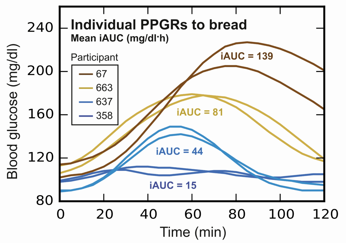 Difference in individual blood sugar responses to bread