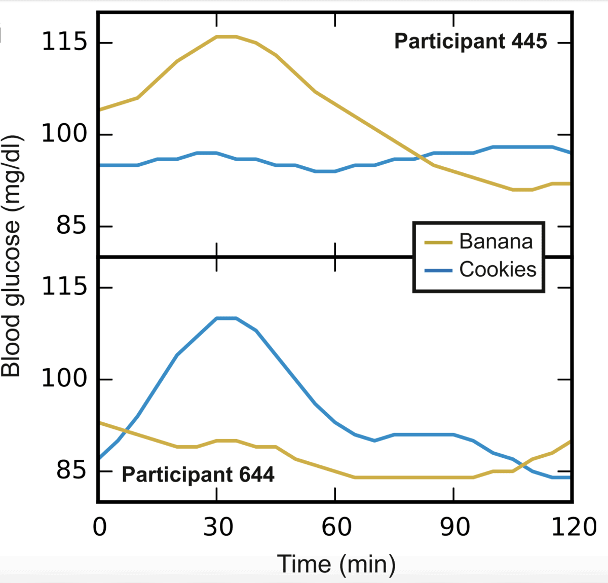 Glucose tolerance & carb tolerance variation between people