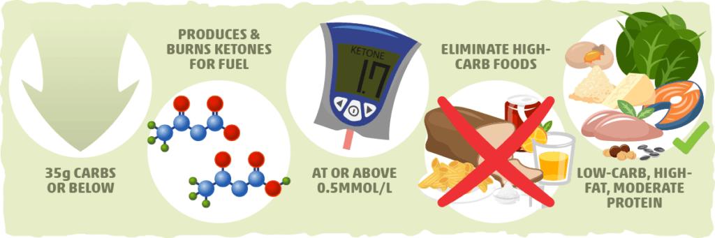 keto diet vs low carb, ketosis, ketogenic diet, low carb smoothies, keto smoothies, ketogenic shake