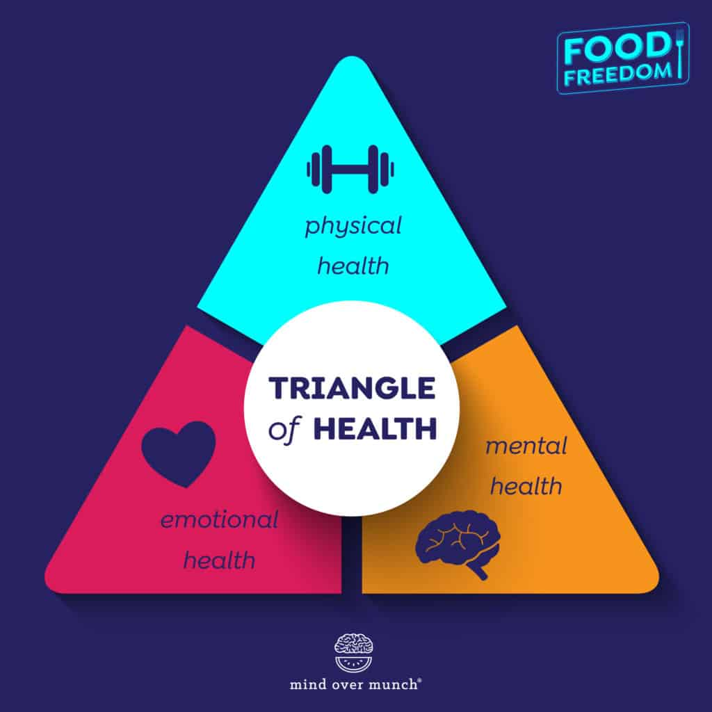 Mind Body Connection: The Triangle of Health