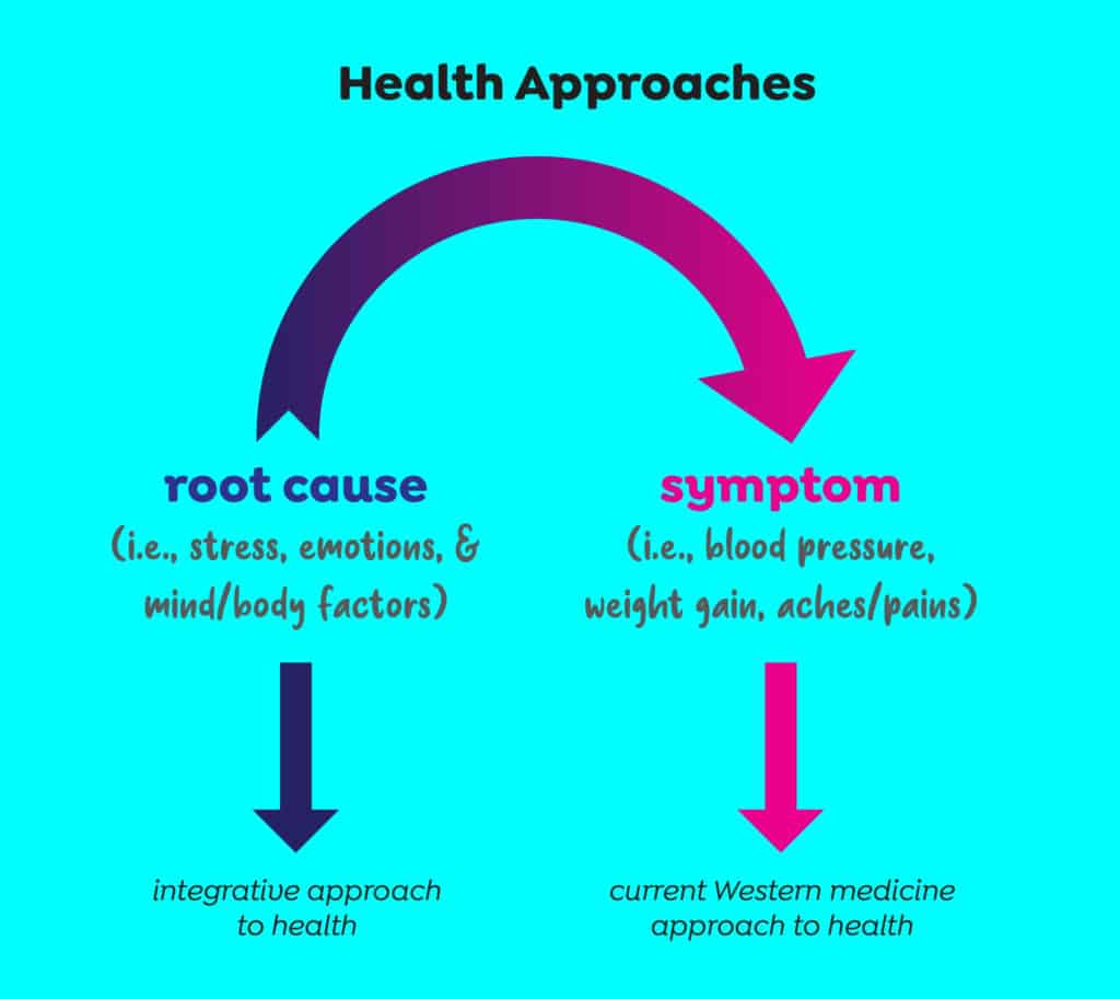 Western vs Holistic Health Approaches: Why diets don't work